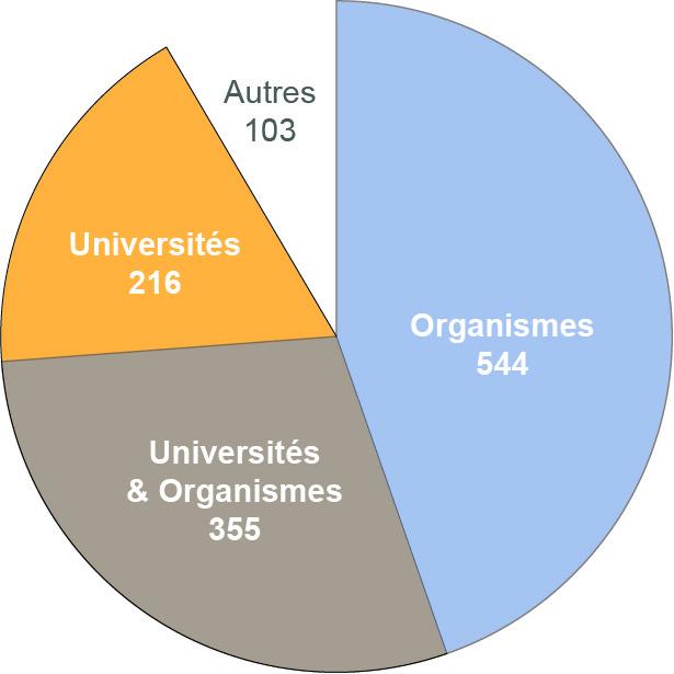 Ventilation des projets ANR financés en 2011
