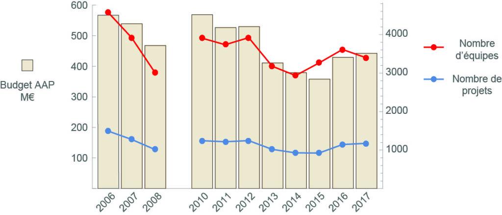 Budgets annuels de l'ANR et nombre de projets financés