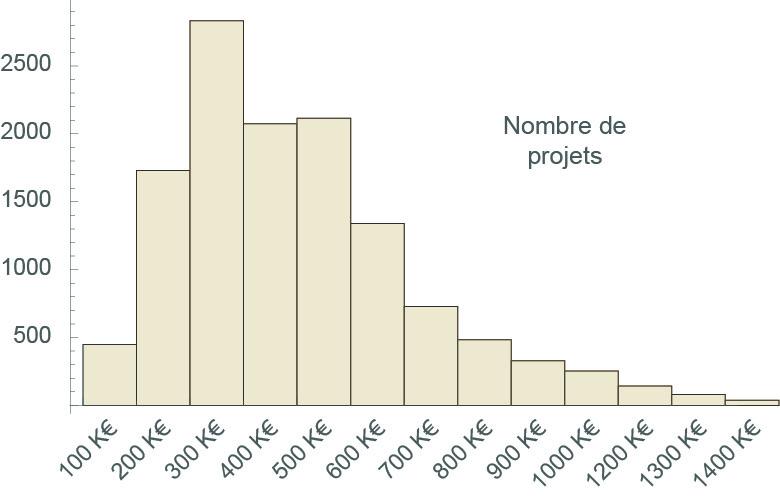 distribution des budgets des projets ANR
