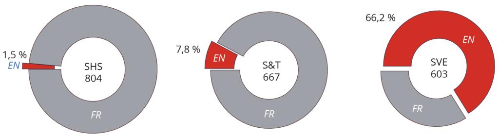 Proportion de rapports d'évaluation en anglais par grand domaine